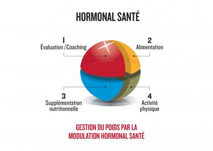 Hormonal santé